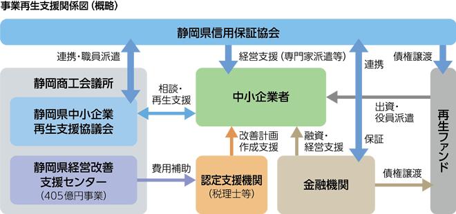 事業再生支援関係図