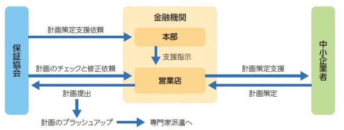 経営改善計画の策定支援