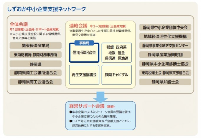 中小企業支援ネットワーク
